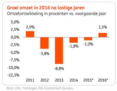 ING Schoenen detailhandel overzicht dec 2015