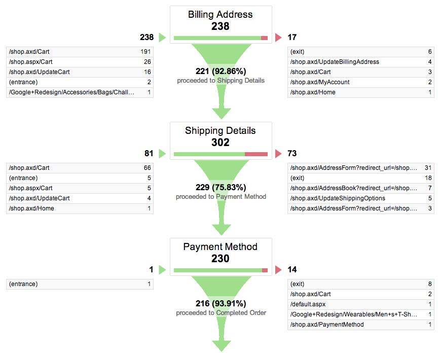 ISM eCompany Conversietips Afbeelding 2 Google Analytics percentage bezoeker-tot-winkelmandratio