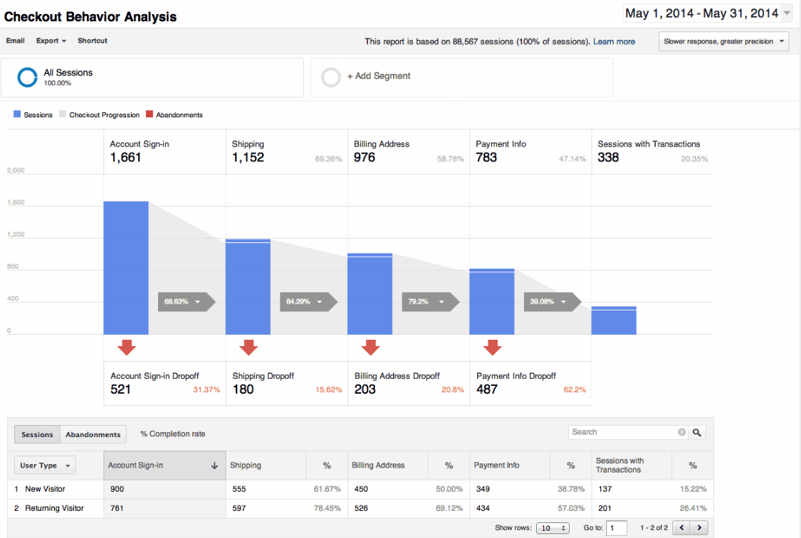 ISM eCompany Conversietips Afbeelding 3 universal analytics