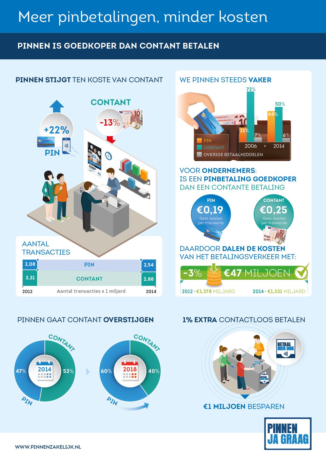 Infographic Kosten betalingsverkeer 2014