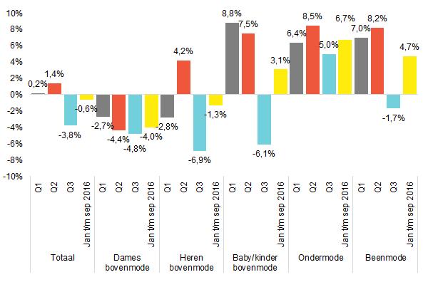 Inretail Omzetcijfers modebranche derde kwartaal 2016