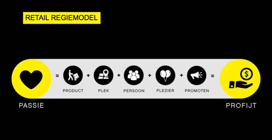 Retail Regiemodel