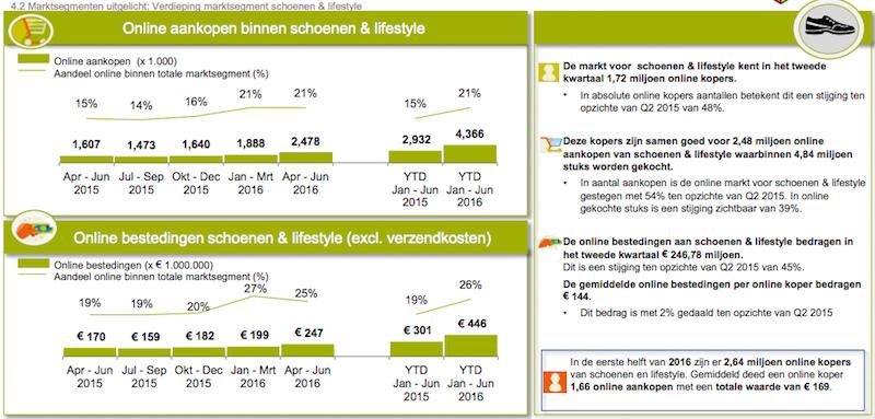 Thuiswinkel 2016-2 Grafiek markt schoenen