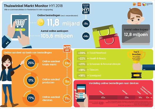 Thuiswinkel Markt Monitor Q1-2 2018