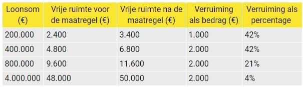 Verruimde werkkostenregeling credit Inretail
